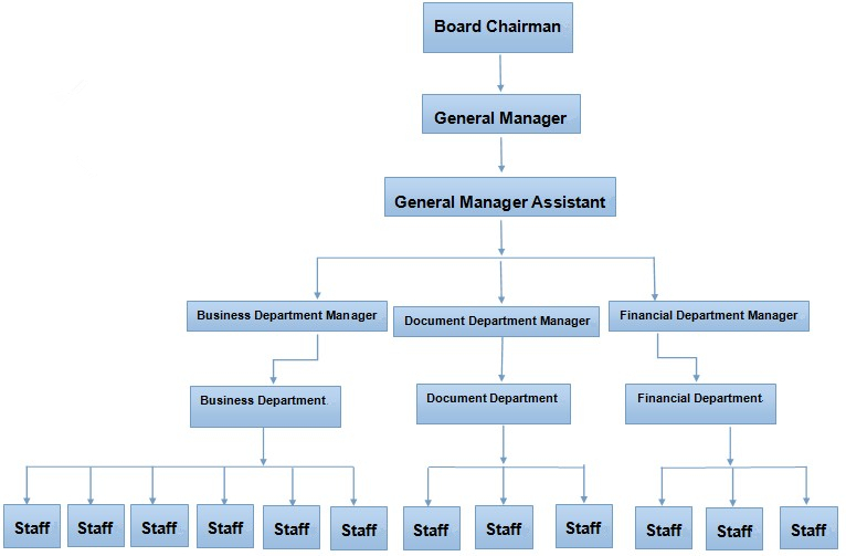 organization structure enterprise structure landee valve